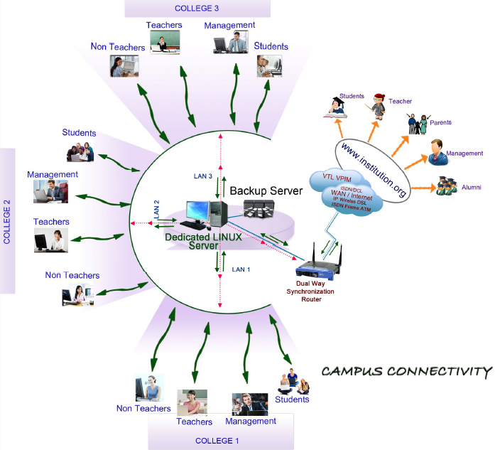 campus connectivity